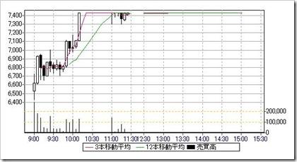 ALBERT(3906)IPO日中足・5分足チャート