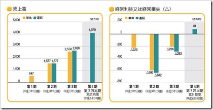 Aiming(3911)IPO売上高及び経常損益