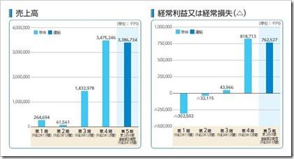 RS Technologies(3445)IPO売上高及び経常損益
