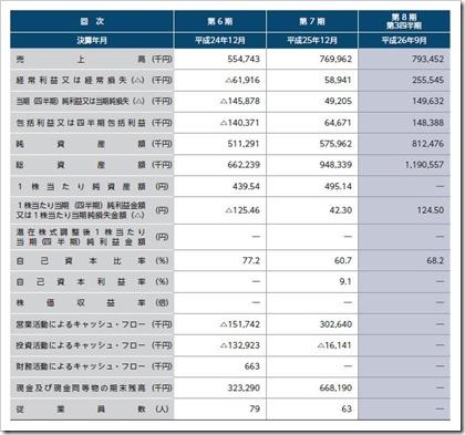 sMedio(3913)IPO経営指標