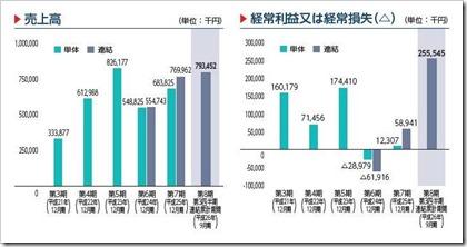 sMedio(3913)IPO売上高及び経常損益