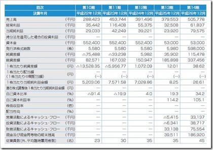 ジグソー(3914)IPO経営指標