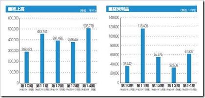 ジグソー(3914)IPO売上高及び経常利益