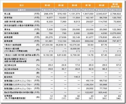 マーケットエンタープライズ(3135)IPO経営指標