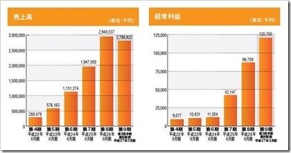 マーケットエンタープライズ(3135)IPO売上高及び経常利益