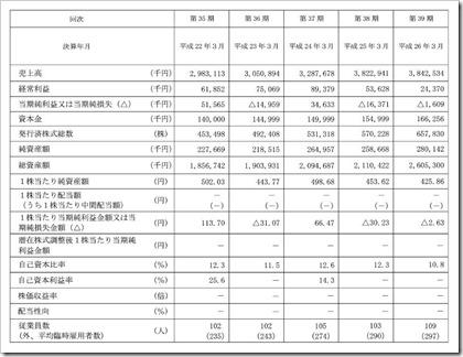 エコノス(3136)IPO経営指標