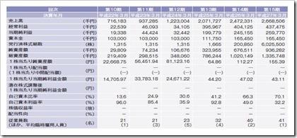 ファンデリー(3137)IPO経営指標