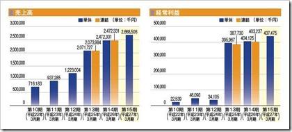 ファンデリー(3137)IPO売上高及び経常利益
