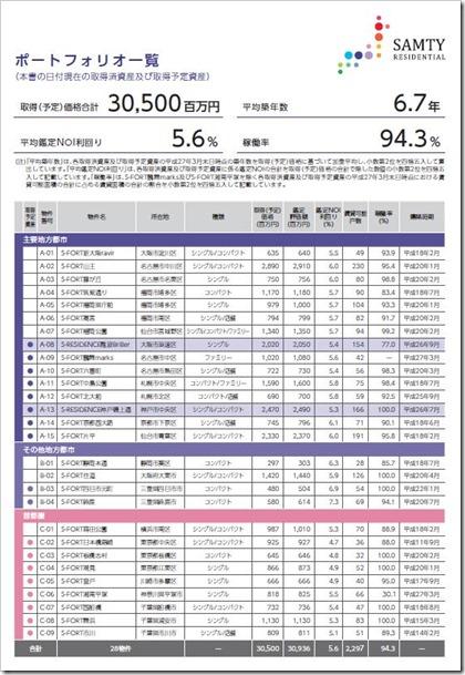 サムティ・レジデンシャル投資法人(3459)東証リートIPOポートフォリオ一覧