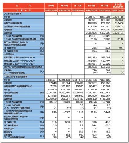 デジタル・インフォメーション・テクノロジー(3916)IPO経営指標