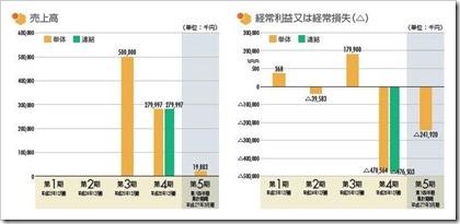 ヘリオス(4593)IPO売上高及び経常損益