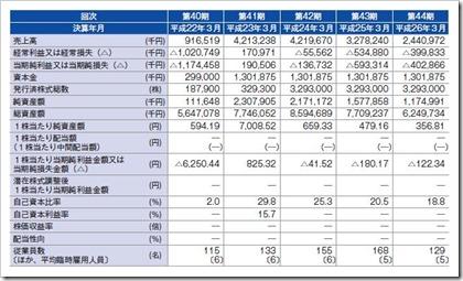 中村超硬(6166)IPO経営指標