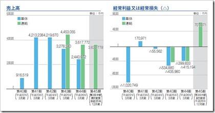 中村超硬(6166)IPO売上高及び経常損益