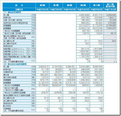 ナガオカ(6239)IPO経営指標