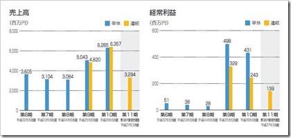 ナガオカ(6239)IPO売上高及び経常利益