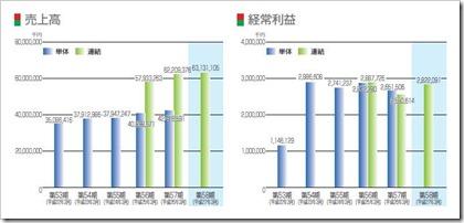 メニコン(7780)IPO売上高及び経常利益