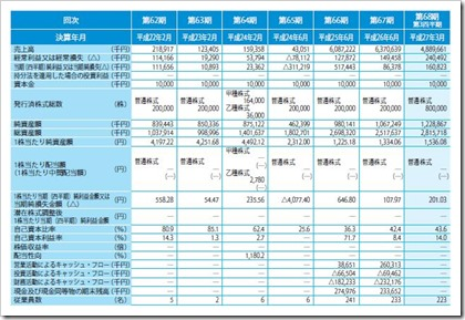 スマートバリュー(9417)IPO経営指標
