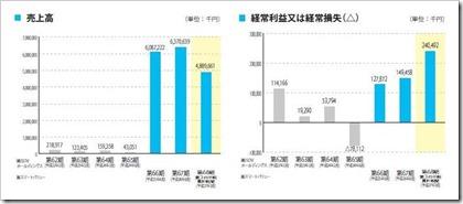 スマートバリュー(9417)IPO売上高及び経常損益