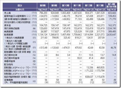 富士山マガジンサービス(3138)IPO経営指標