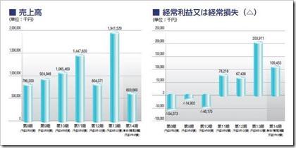 富士山マガジンサービス(3138)IPO売上高及び経常損益