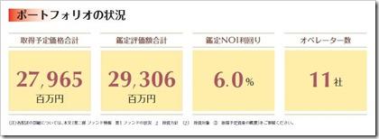 ジャパン・シニアリビング投資法人(3460)東証リートIPOポートフォリオ