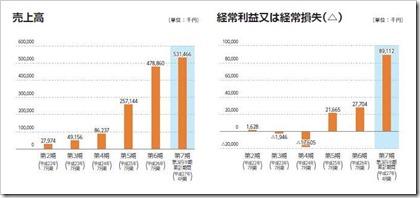 アイリッジ(3917)IPO売上高及び経常損益