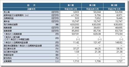 デクセリアルズ(4980)IPO経営指標