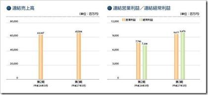デクセリアルズ(4980)IPO売上高及び経常利益