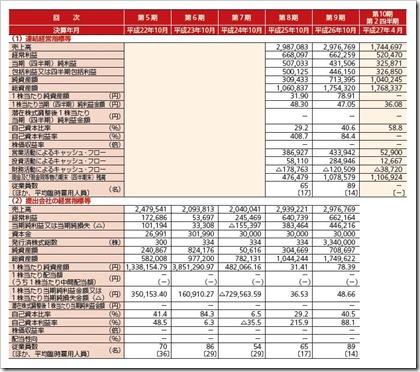 イトクロ(6049)IPO経営指標