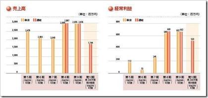 イトクロ(6049)IPO売上高及び経常利益