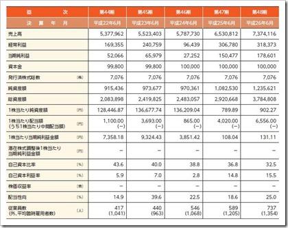 平山(7781)IPO経営指標