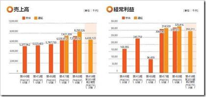 平山(7781)IPO売上高及び経常利益