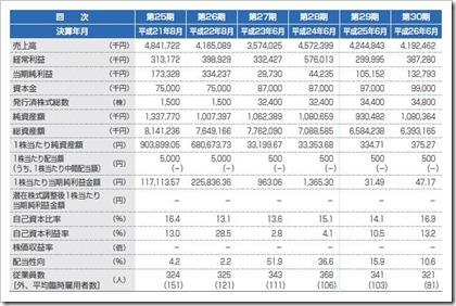 クレステック(7812)IPO経営指標