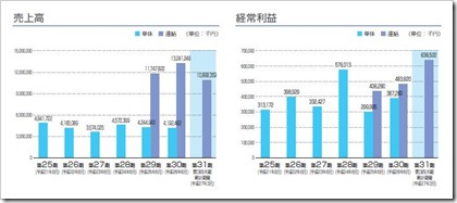 クレステック(7812)IPO売上高及び経常利益