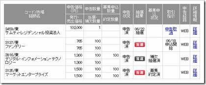 IPO2連続当選
