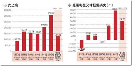 ベステラ(1433)IPO売上高及び経常損益