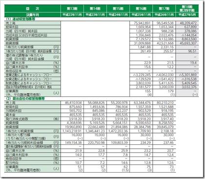 ラクト・ジャパン(3139)IPO経営指標