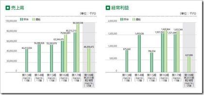 ラクト・ジャパン(3139)IPO売上高及び経常利益