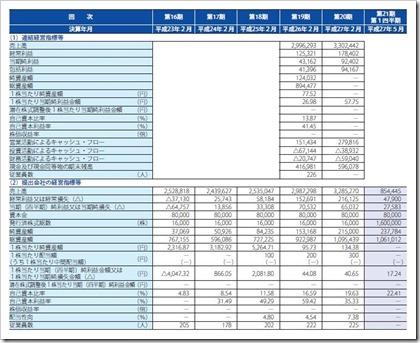 アクアライン(6173)IPO経営指標
