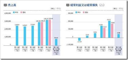 アクアライン(6173)IPO売上高及び経常損益