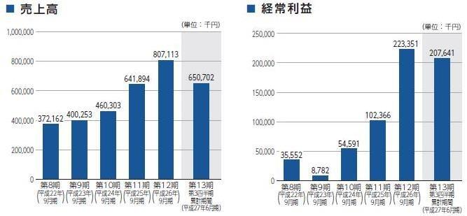 アイビーシー(3920)IPO【新規...