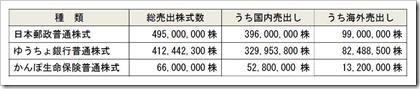 日本郵政グループ3社の売出株数