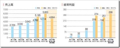 バルニバービ(3418)IPO売上高及び経常利益