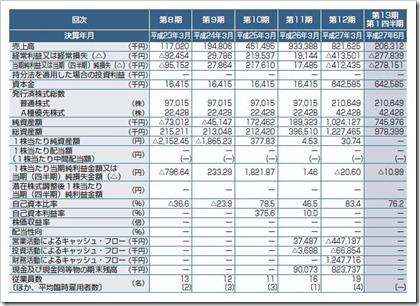 グリーンペプタイド(4594)IPO経営指標
