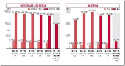 日本郵政(6178)IPO経常収益・営業利益・経常利益