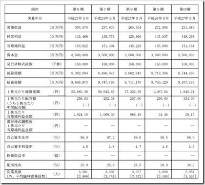 日本郵政(6178)IPO経営指標