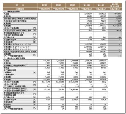 パートナーエージェント(6181)IPO経営指標