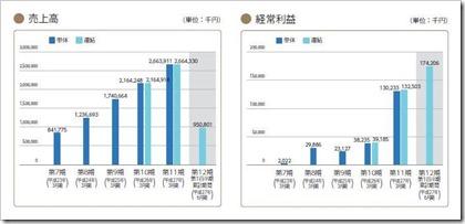 パートナーエージェント(6181)IPO売上高及び経常利益