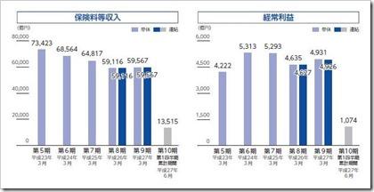 かんぽ生命保険(7181)IPO保険料等収入及び経常利益