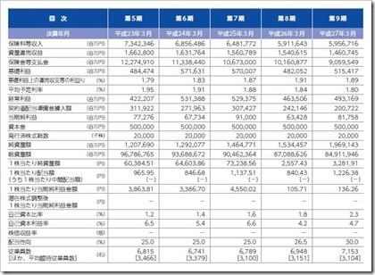 かんぽ生命保険(7181)IPO経営指標